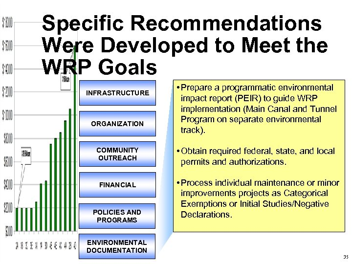 Specific Recommendations Were Developed to Meet the WRP Goals INFRASTRUCTURE ORGANIZATION COMMUNITY OUTREACH FINANCIAL