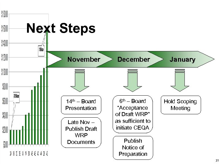 Next Steps November 14 th – Board Presentation Late Nov – Publish Draft WRP