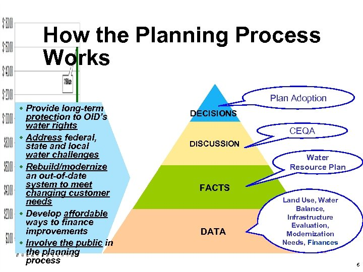 How the Planning Process Works w Provide long-term protection to OID's water rights w