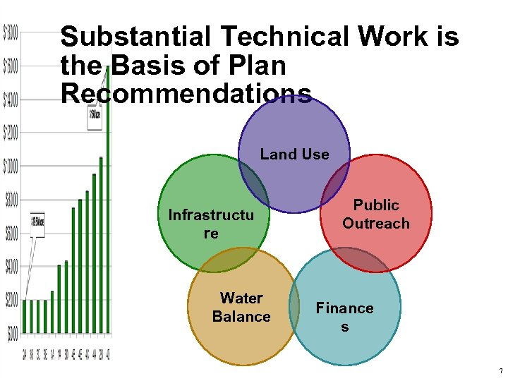 Substantial Technical Work is the Basis of Plan Recommendations Land Use Infrastructu re Water