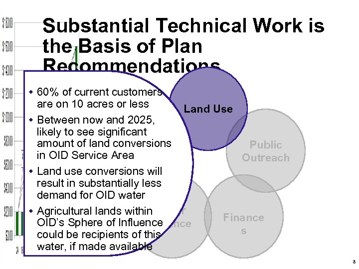 Substantial Technical Work is the Basis of Plan Recommendations w 60% of current customers