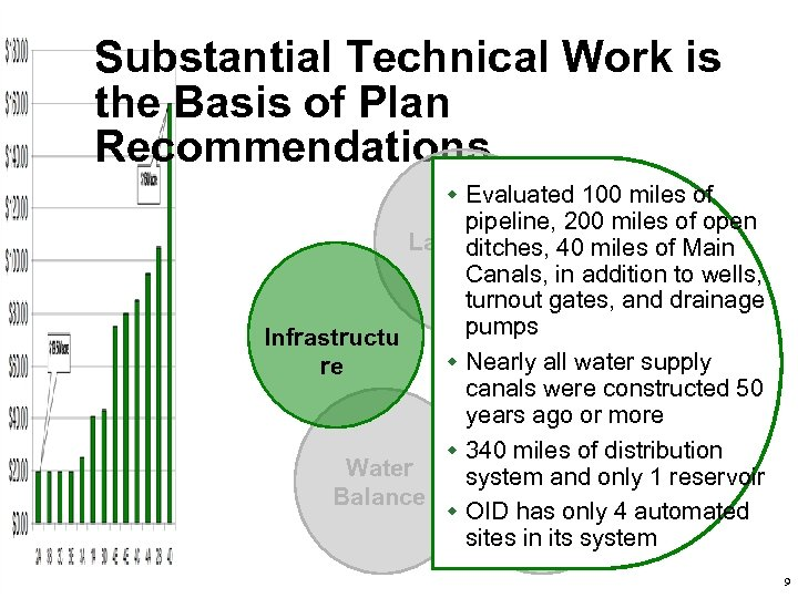 Substantial Technical Work is the Basis of Plan Recommendations w Evaluated 100 miles of