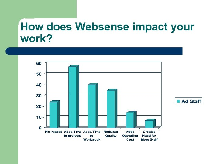 How does Websense impact your work?