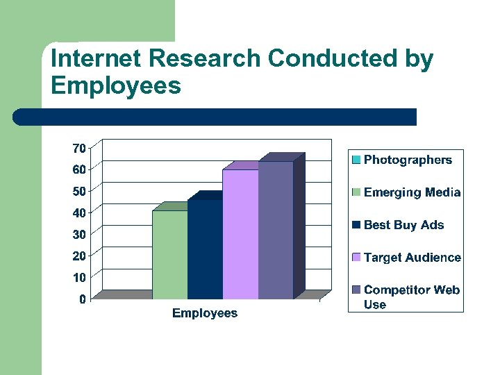Internet Research Conducted by Employees