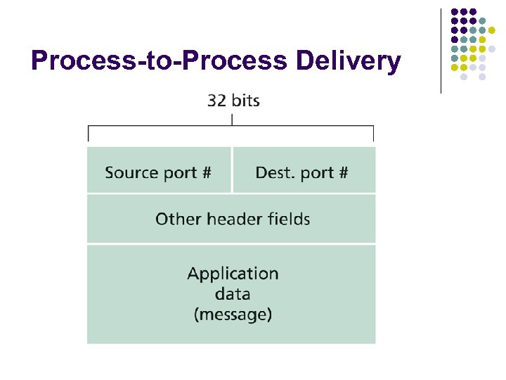 Process-to-Process Delivery