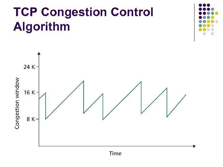 TCP Congestion Control Algorithm