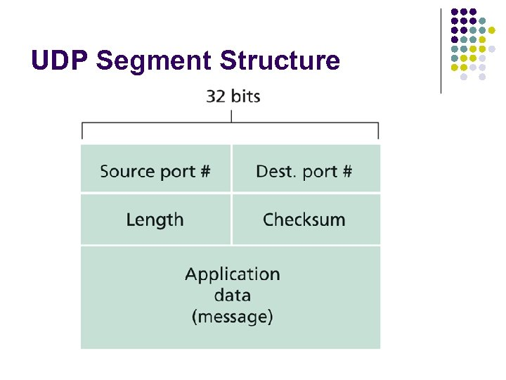 UDP Segment Structure