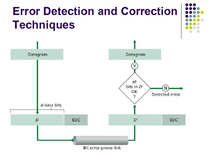 Error Detection and Correction Techniques