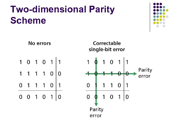 Two-dimensional Parity Scheme