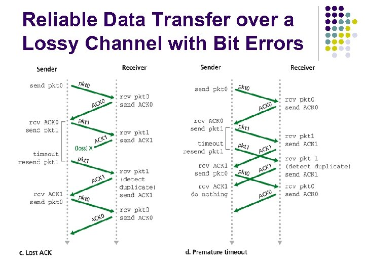 Reliable Data Transfer over a Lossy Channel with Bit Errors