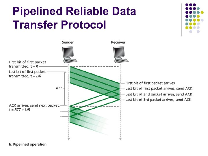 Pipelined Reliable Data Transfer Protocol