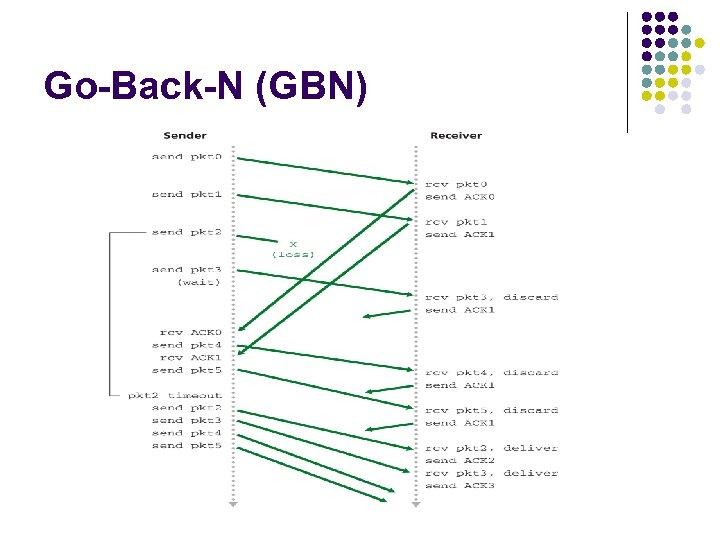 Go-Back-N (GBN)