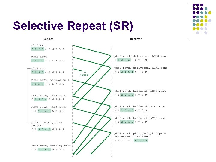 Selective Repeat (SR)