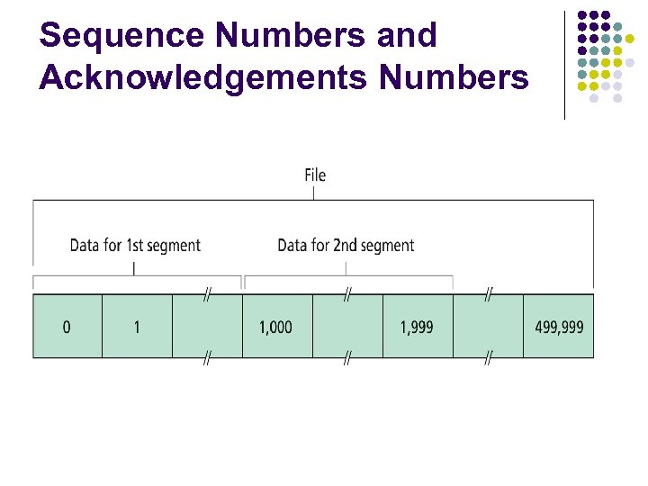 Sequence Numbers and Acknowledgements Numbers