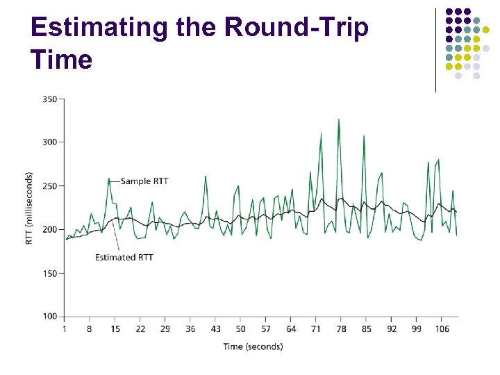 Estimating the Round-Trip Time