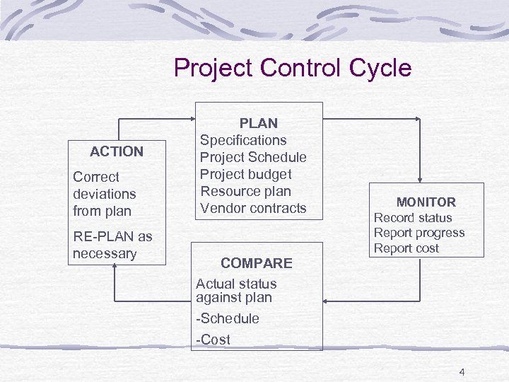 Project Control Cycle ACTION Correct deviations from plan RE-PLAN as necessary PLAN Specifications Project