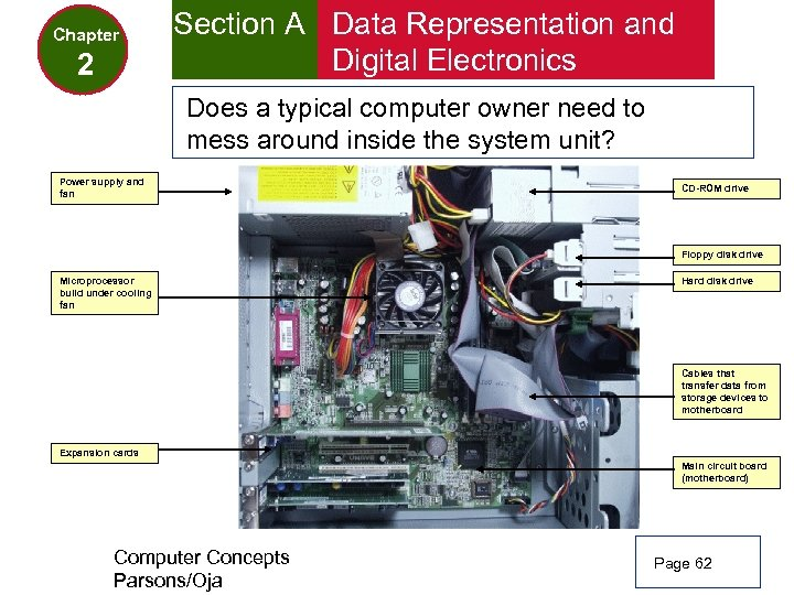 Chapter 2 Section A Data Representation and Digital Electronics Does a typical computer owner