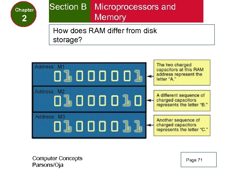 Chapter 2 Section B Microprocessors and Memory How does RAM differ from disk storage?