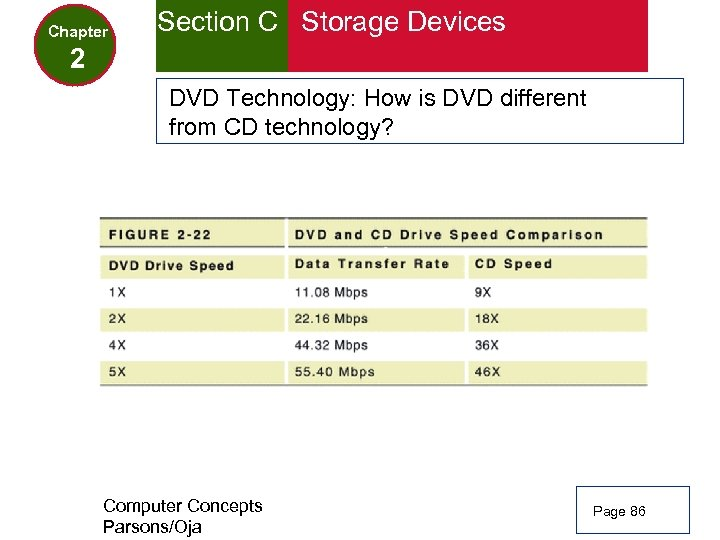 Chapter Section C Storage Devices 2 DVD Technology: How is DVD different from CD