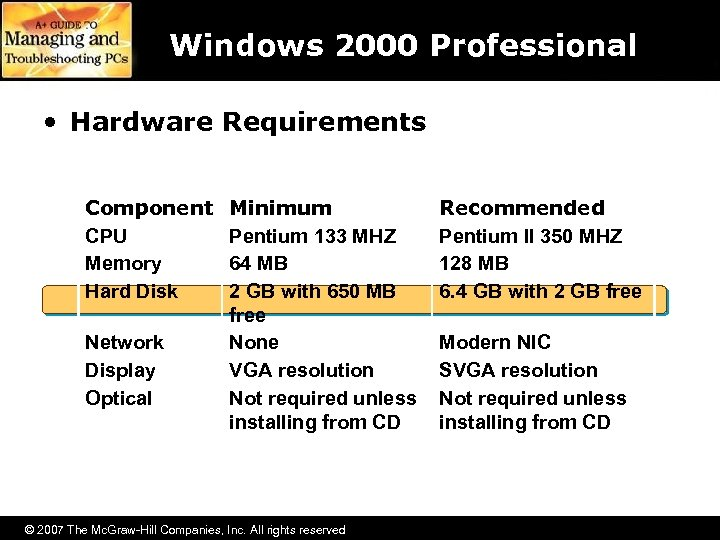 Windows 2000 Professional • Hardware Requirements Component CPU Memory Hard Disk Network Display Optical