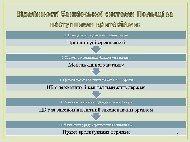 1. Принципи побудови комерційних банків Принцип універсальності 2. Підходи до організації банківського нагляду Модель