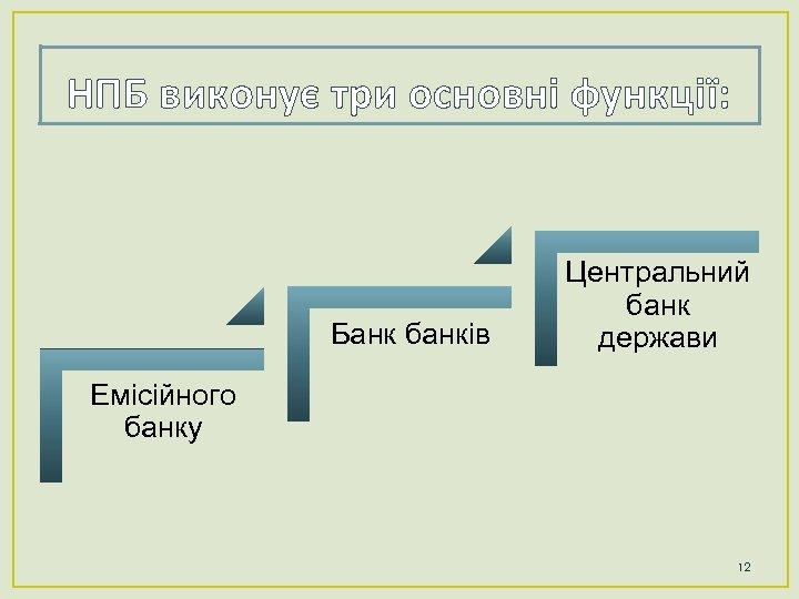 НПБ виконує три основні функції: Банк банків Центральний банк держави Емісійного банку 12