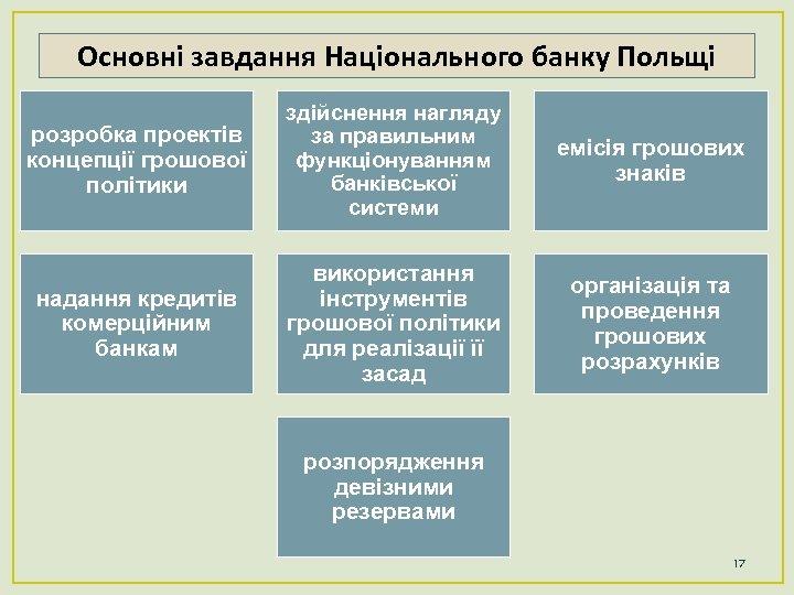 Основні завдання Національного банку Польщі розробка проектів концепції грошової політики здійснення нагляду за правильним