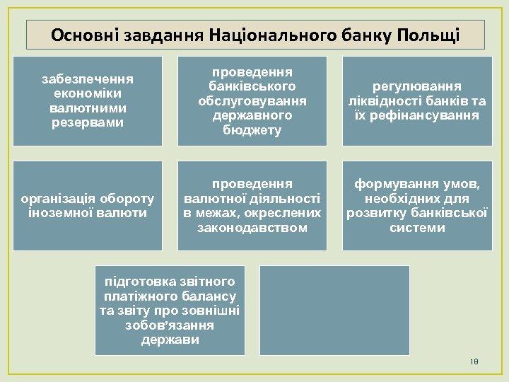 Основні завдання Національного банку Польщі забезпечення економіки валютними резервами проведення банківського обслуговування державного бюджету