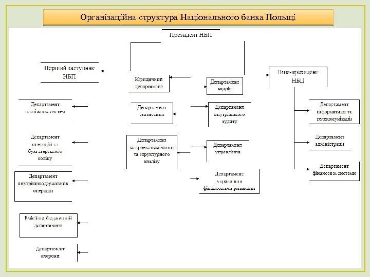 Організаційна структура Національного банка Польщі 21
