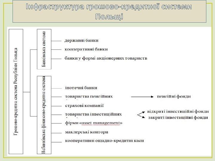 Інфраструктура грошово-кредитної системи Польщі 24