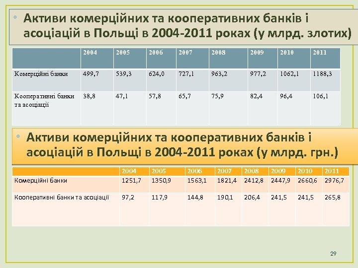 • Активи комерційних та кооперативних банків і асоціацій в Польщі в 2004 -2011