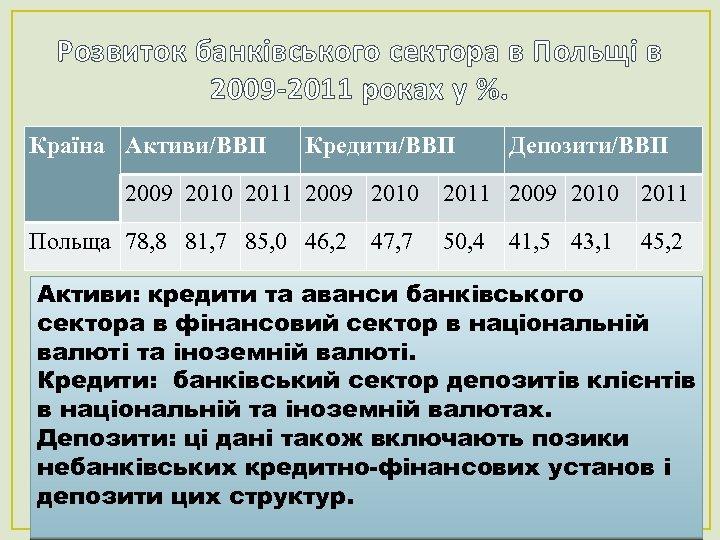 Розвиток банківського сектора в Польщі в 2009 -2011 роках у %. Країна Активи/ВВП Кредити/ВВП