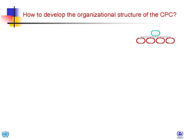 How to develop the organizational structure of the CPC?