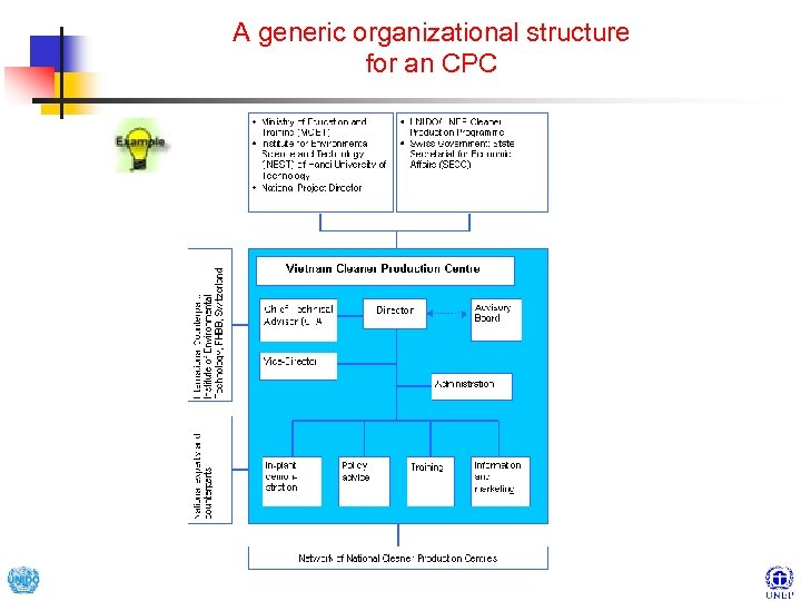 A generic organizational structure for an CPC