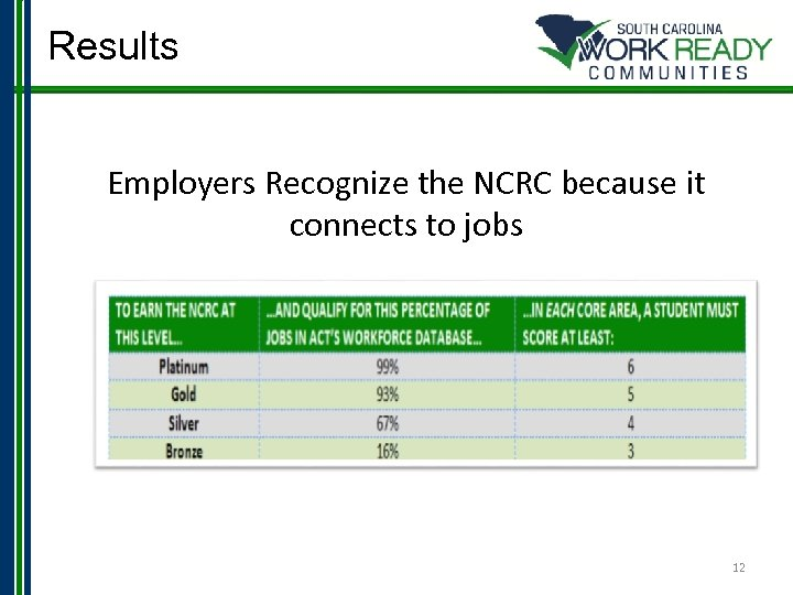 Results Employers Recognize the NCRC because it connects to jobs 12