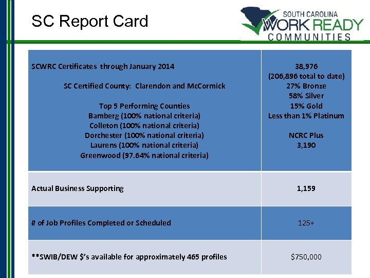 SC Report Card SCWRC Certificates through January 2014 SC Certified County: Clarendon and Mc.