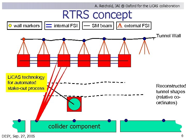 A. Reichold, JAI @ Oxford for the Li. CAS collaboration RTRS concept wall markers