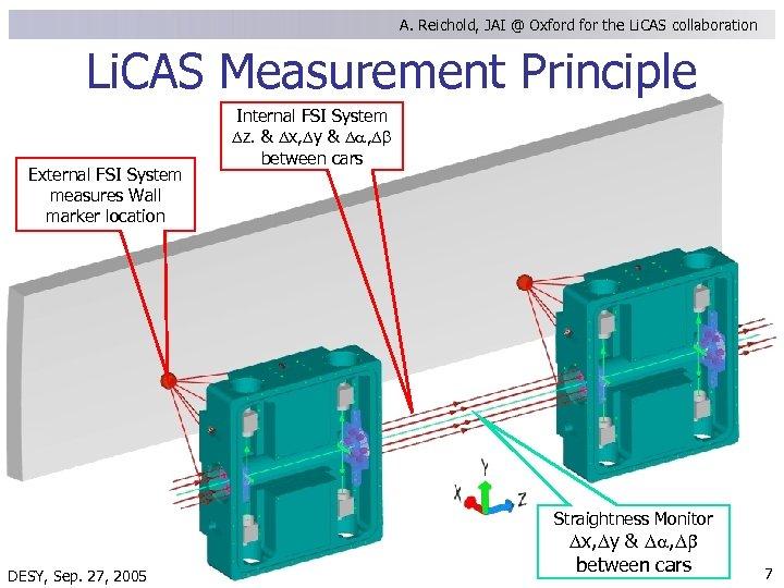 A. Reichold, JAI @ Oxford for the Li. CAS collaboration Li. CAS Measurement Principle