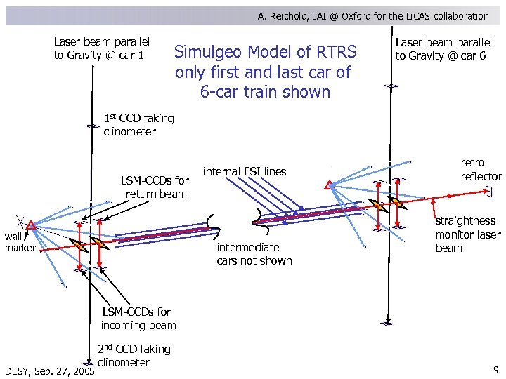A. Reichold, JAI @ Oxford for the Li. CAS collaboration Laser beam parallel to