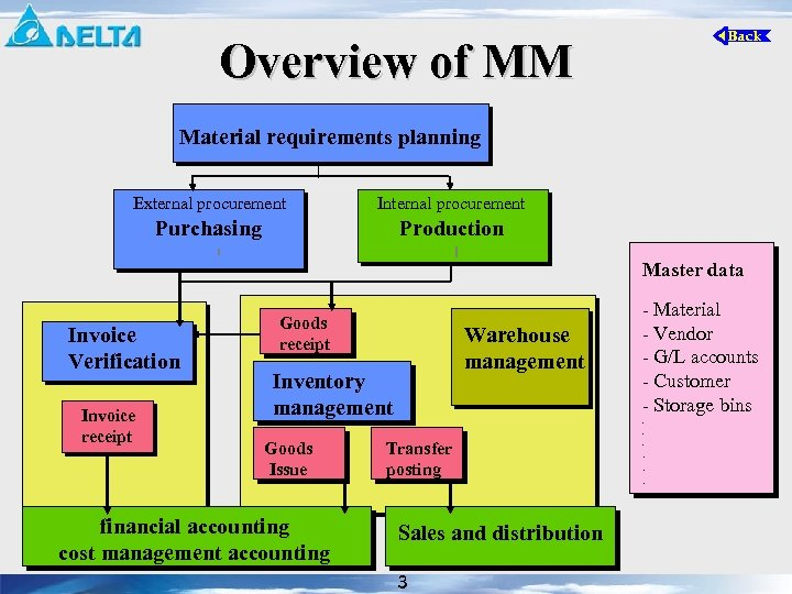 Overview of MM Material requirements planning External procurement Internal procurement Purchasing Production Master data