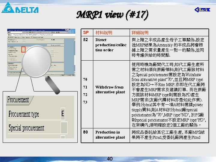 MRP 1 view (#17) SP 材料說明 詳細說明 52 Direct production/collec tion order 與上階之半成品產生母子 單關係,