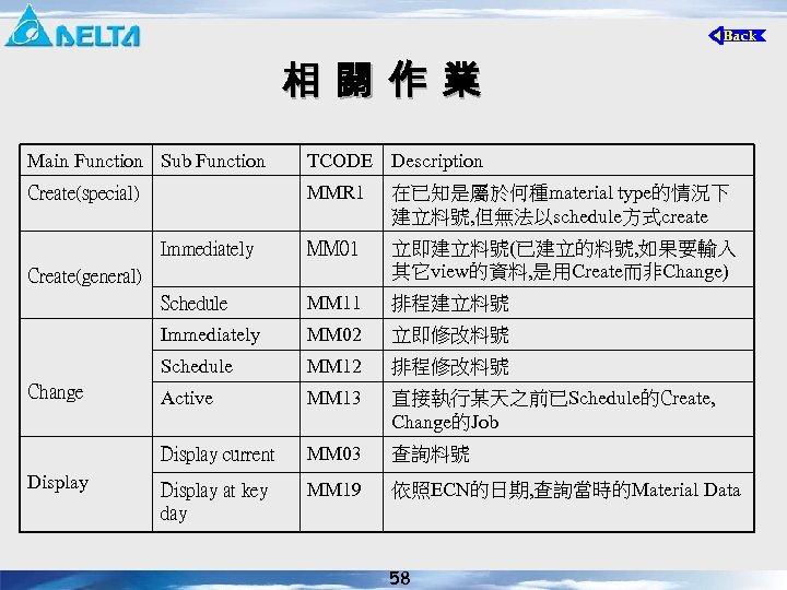 相 關 作 業 Main Function Sub Function TCODE Description Create(special) MMR 1 在已知是屬於何種material