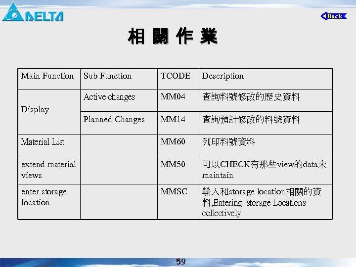 相 關 作 業 Main Function Sub Function TCODE Description Active changes MM 04