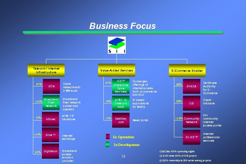 Business Focus Telecom / Internet Infrastructure 51% 100% 30% 100% SCN Broadband Fiber Network