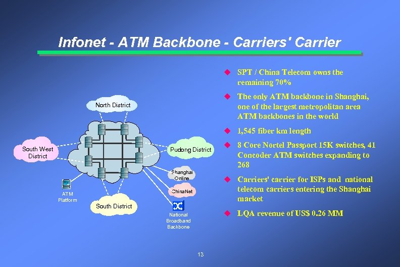 Infonet - ATM Backbone - Carriers' Carrier u SPT / China Telecom owns the