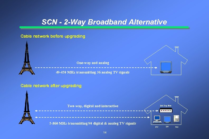 SCN - 2 -Way Broadband Alternative Cable network before upgrading One-way and analog 49