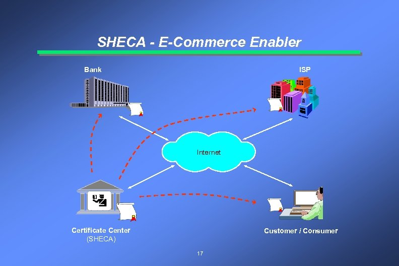 SHECA - E-Commerce Enabler Bank ISP Internet Certificate Center (SHECA) Customer / Consumer 17