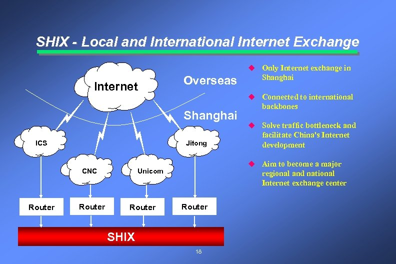 SHIX - Local and International Internet Exchange u Only Internet exchange in Internet Overseas