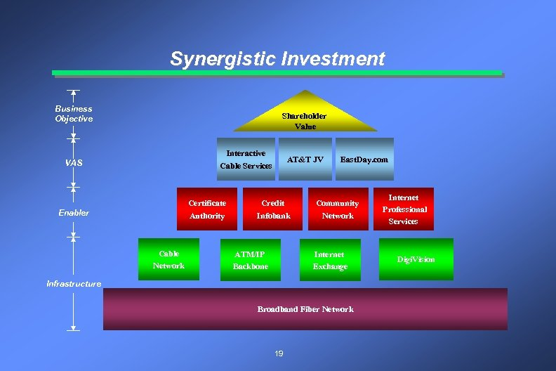 Synergistic Investment Business Objective Shareholder Value Interactive Cable Services VAS Certificate Authority Enabler Cable