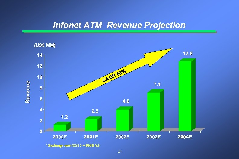 Infonet ATM Revenue Projection 0% R 8 G CA * Exchange rate: US$ 1